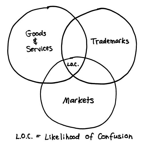 Likelihood Of Confusion / Risque de Confusion