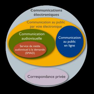 Les communications électroniques