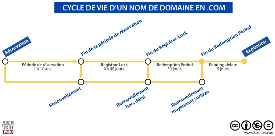 Schema cycle de vie d 39 un nom de domaine g n rique - Bureau d enregistrement nom de domaine ...