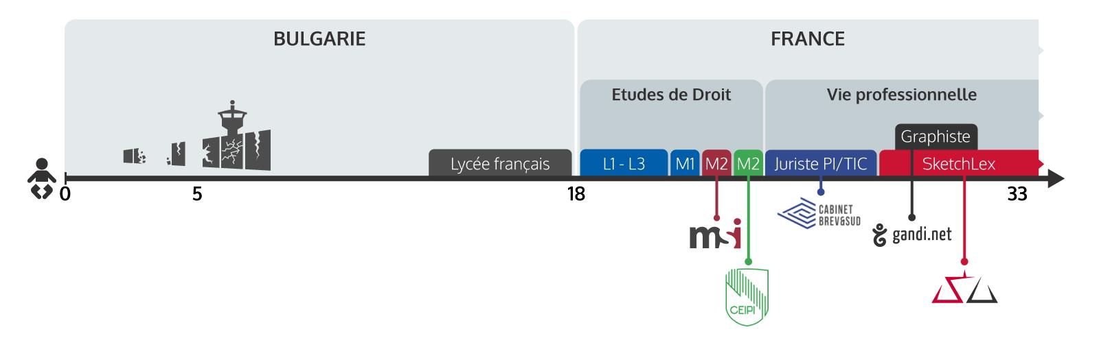 Timeline de Miroslav Kurdov