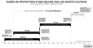 Schéma de la durée de protection d'une œuvre par les droits d'auteur