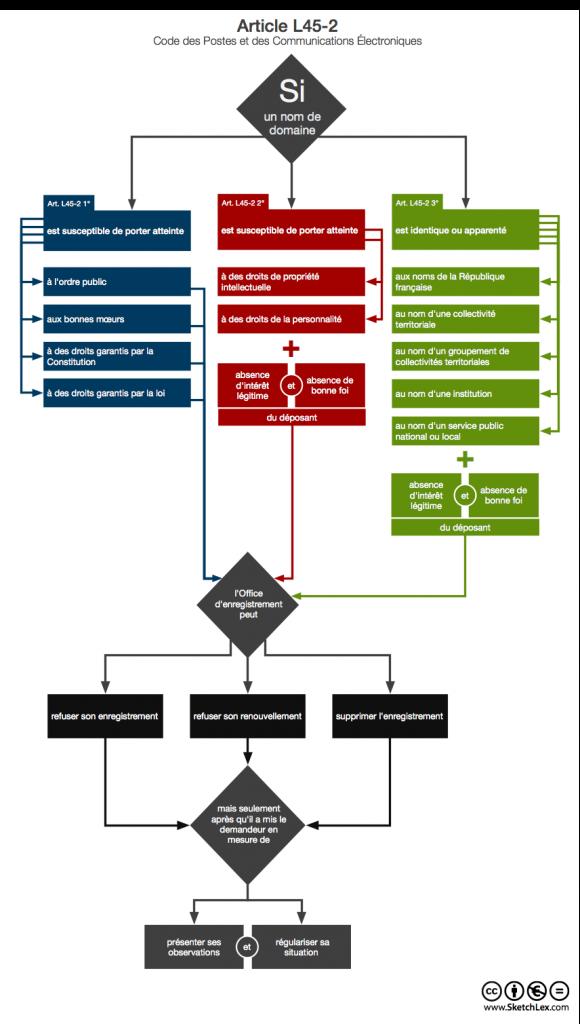 Schéma de l'article L45-2 du Code des postes et des communications électroniques