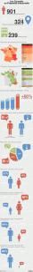 Infographie : statistiques sur les conseils en propriété industrielle