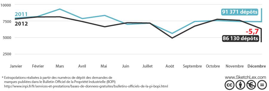 Progression des premiers dépôts de marques françaises par mois : comparaison mensuelle 2011 vs. 2012