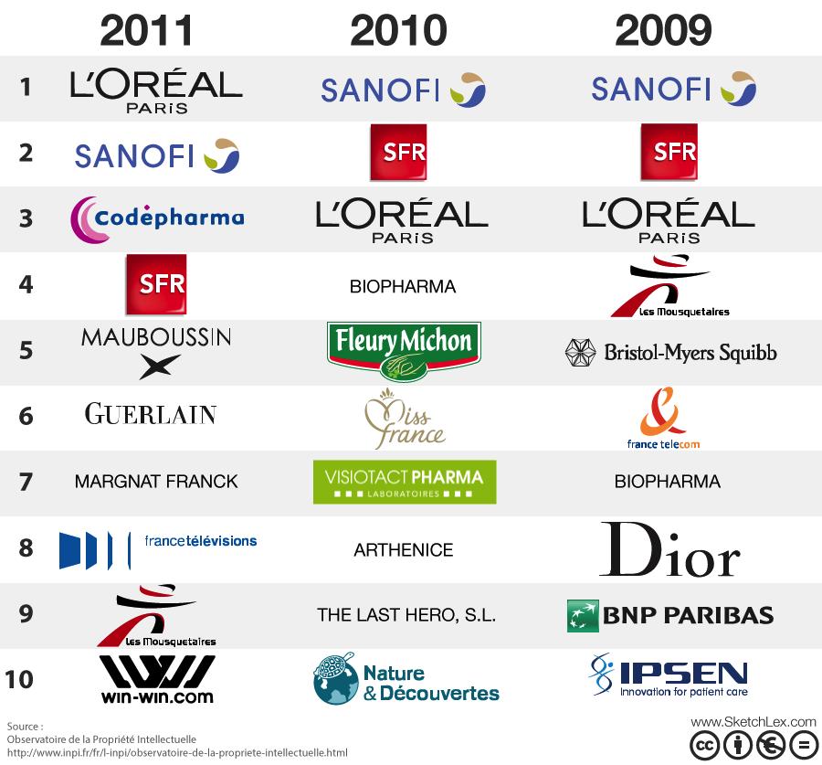 Principaux déposants de marques françaises en 2011, 2010 et 2009