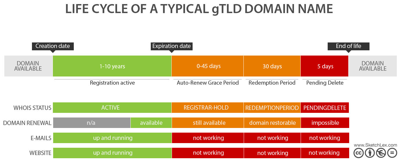 diagram_life_cycle_domain_name_gTLD_SketchLex-Miroslav-Kurdov