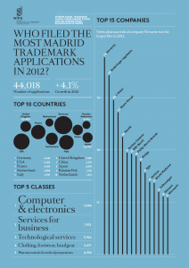 WIPO infographics: statistics on PCT patent applications filed n 2012