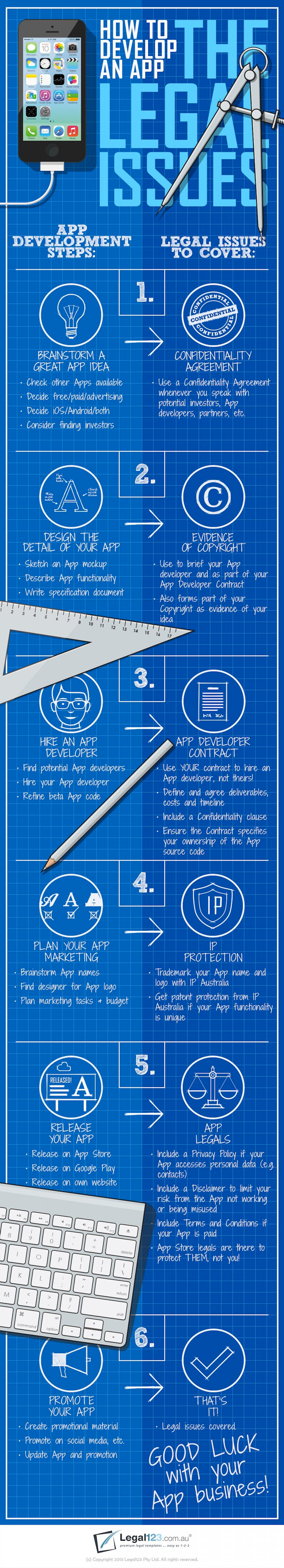 developing-an-app-the-legal-issues-infographic