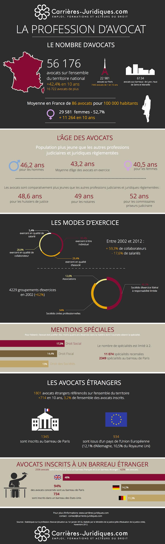 infographie-profession-avocat