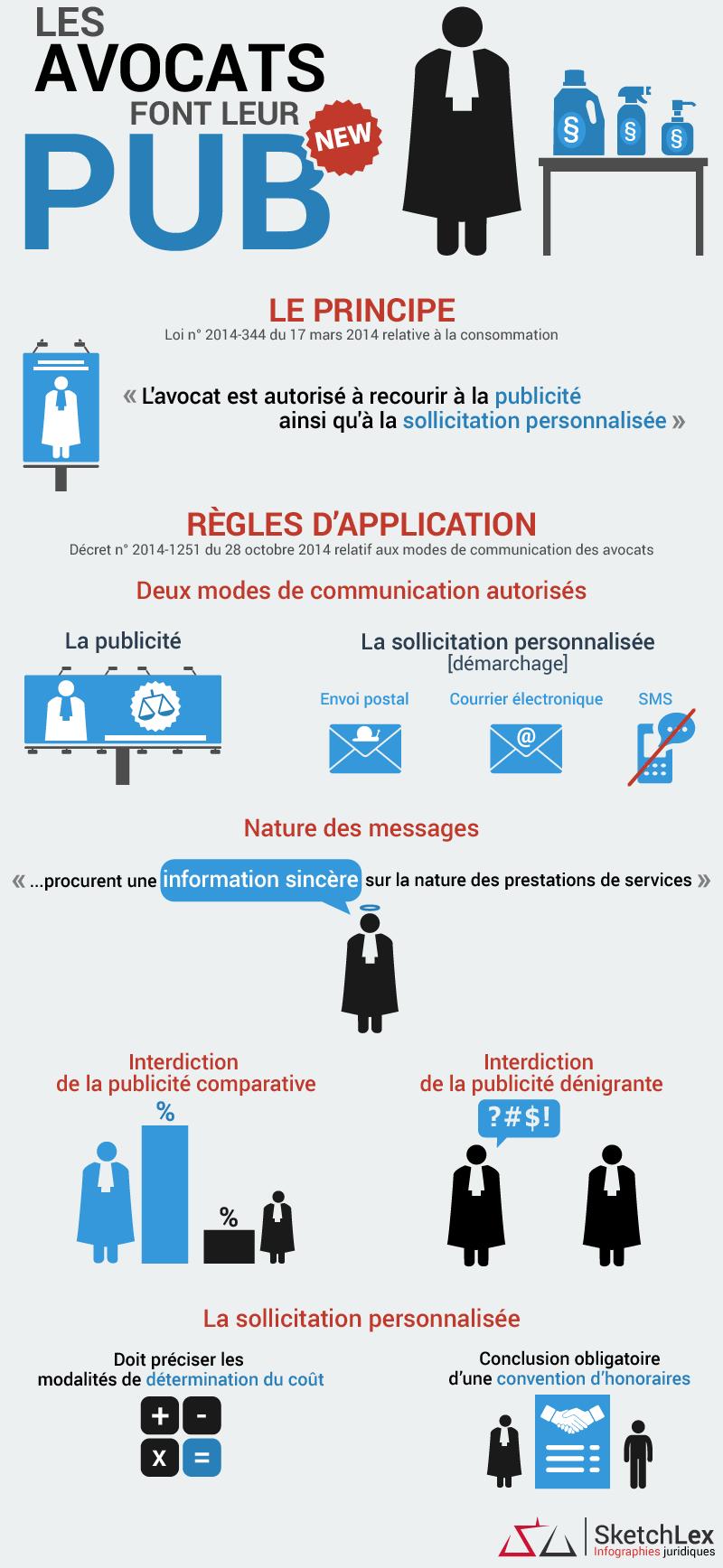 Infographie sur les avocats et la publicité
