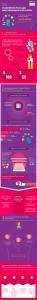 Infographie CNIL / INRIA : Mobilitics, smartphones sous Android et données personelles