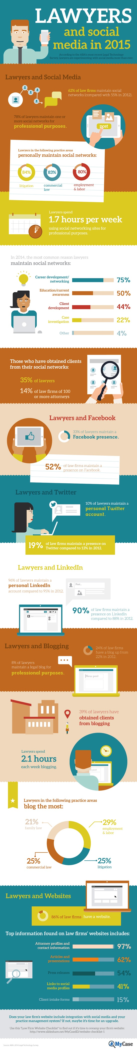 Infographic: How lawyers are using social media ?