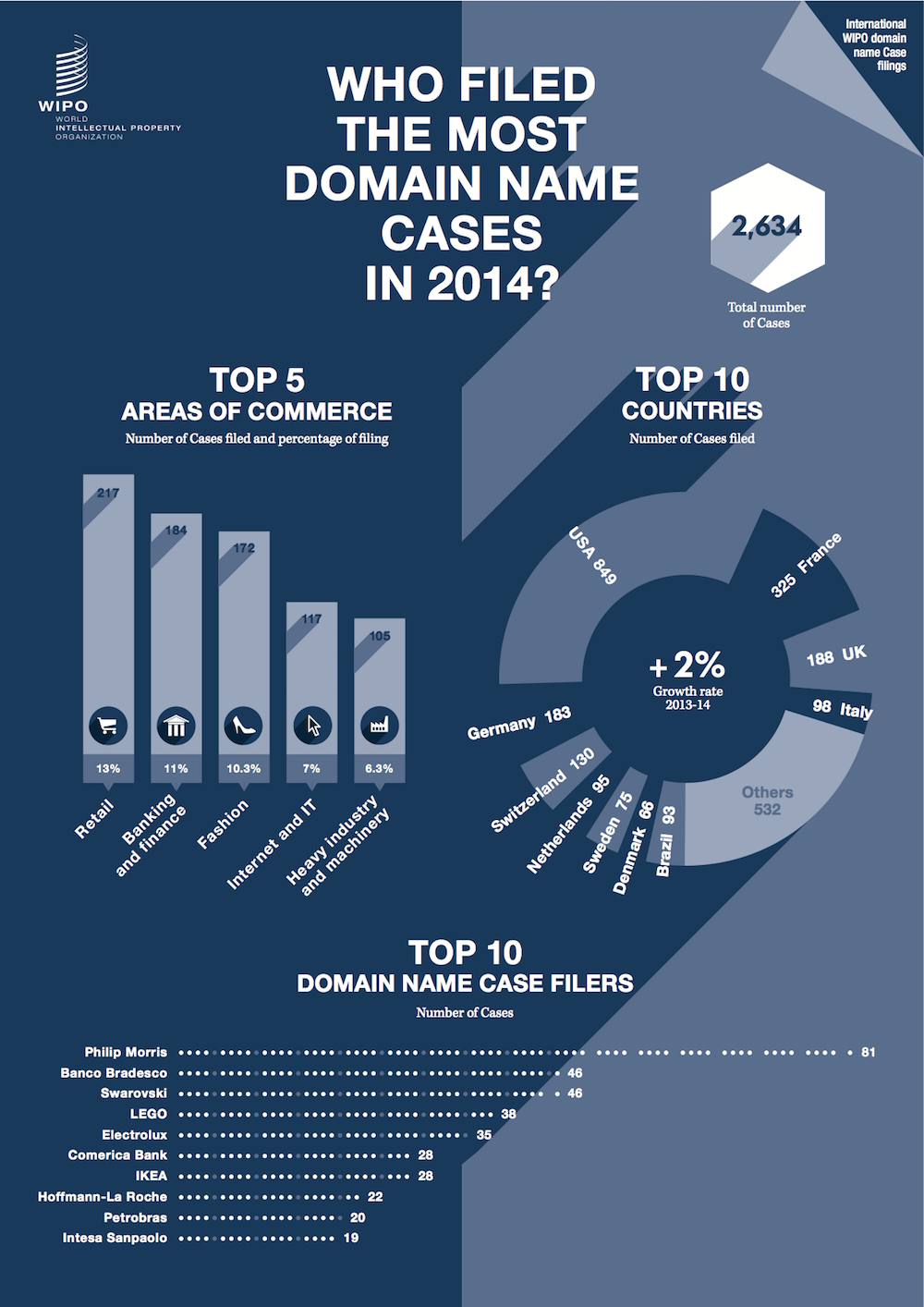 infographic_domain_name_cases_WIPO_2014