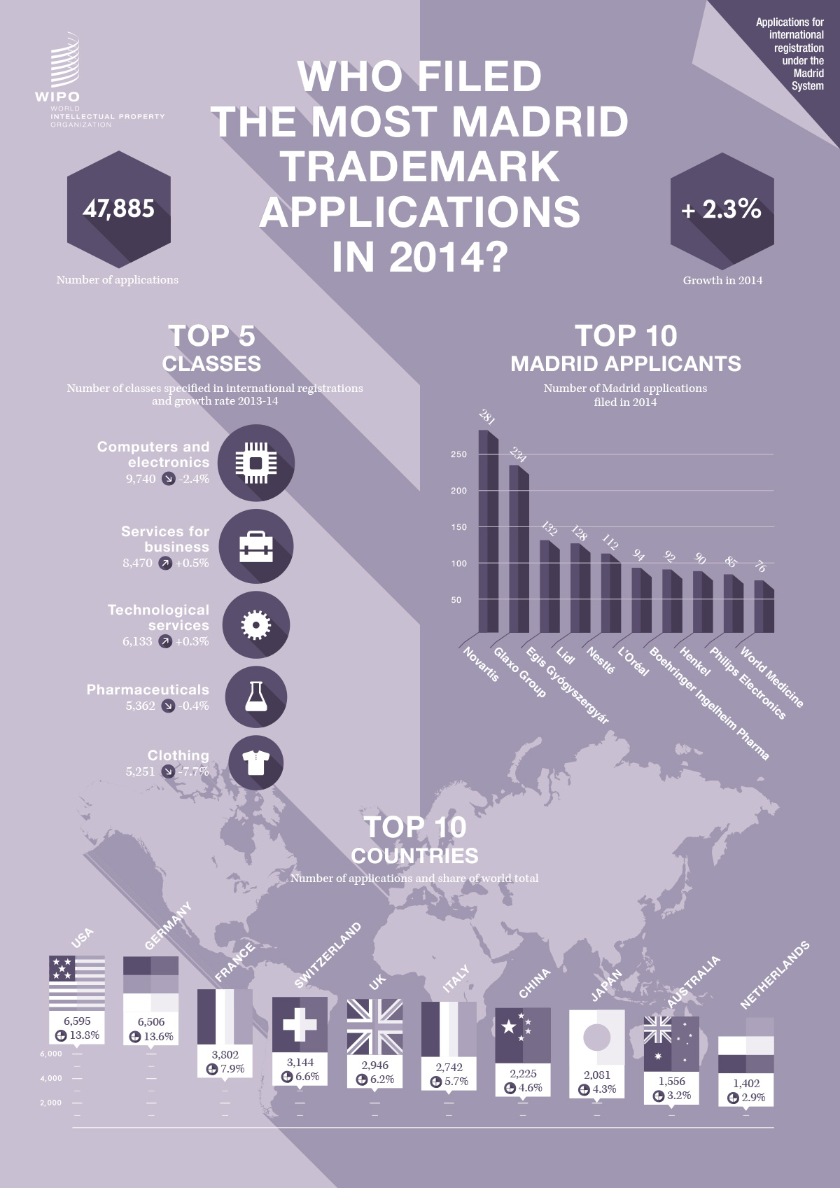 infographics_statistics_2014_wipo_trademarks_filling_madrid