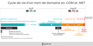 lifecycle_domaine_name_com_08.1-FR