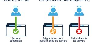 Symptômes d'une attaque DDoS – SketchLex