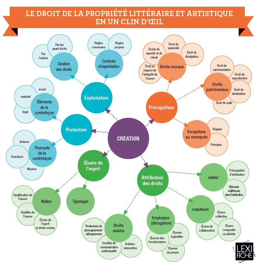 mind-map_droit_propriete_litteraire_artistique_lexifiche