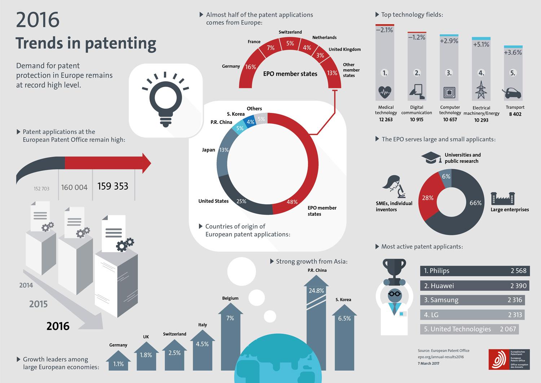 Bilan 2016 en infographie de l'OEB sur les dépôts de brevets européen