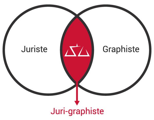 Qu'est-ce qu'un juri-graphiste ?
