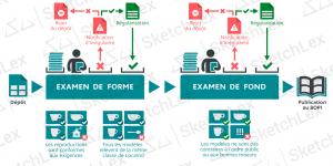 procedure-depot-dessin-modele-industriel-examen-fond-forme-inpi-sketchlex