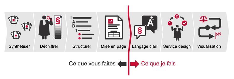 Processus de communication de l'information juridique