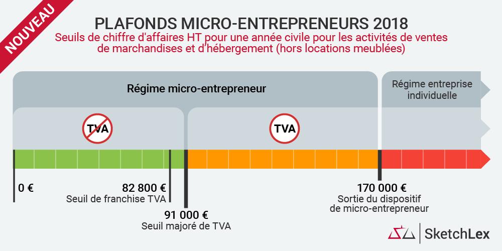 Infographie nouveaux seuils de chiffre d 39 affaires 2018 - Plafond chiffre d affaire auto entrepreneur ...