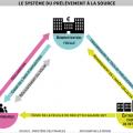 Prélèvement à la source – Le Monde