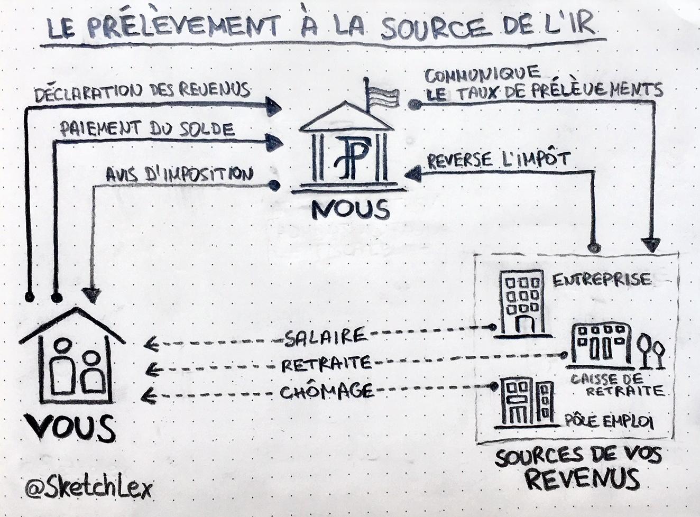 Impôt sur le revenu et prélèvement à la source - infographie juridique
