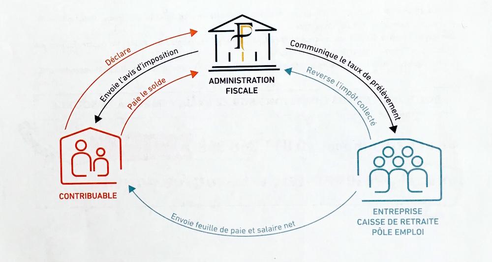 Infographie juridique expliquant le prélèvement à la source de l'impôt sur le revenu