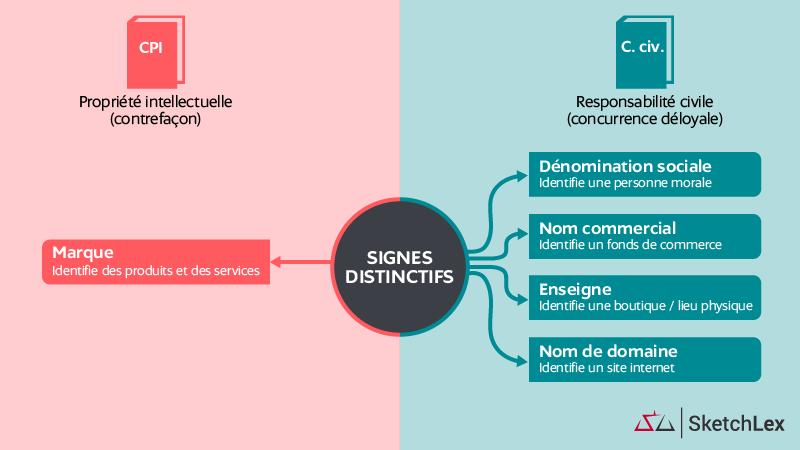 Infographie SketchLex - Les signes distinctifs d'une société