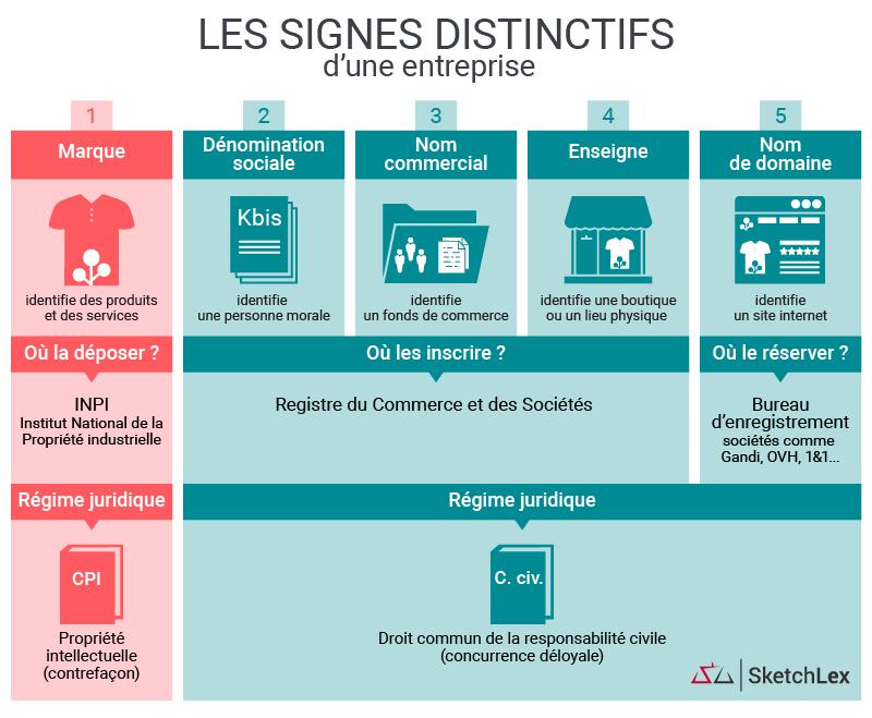 Infographie - Les signes distinctifs d'une société